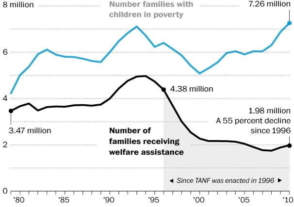 families-receiving-welfare